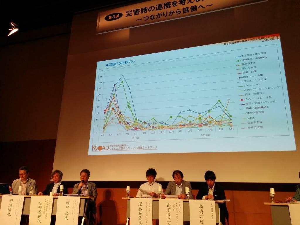 全体セッションで熊本地震や九州北部豪雨での経験が共有された