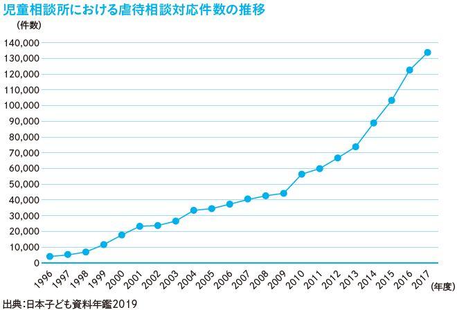 児童相談所における虐待相談対応件数の推移